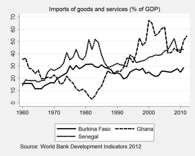imports_gdp