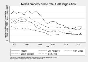crimeCA_prop