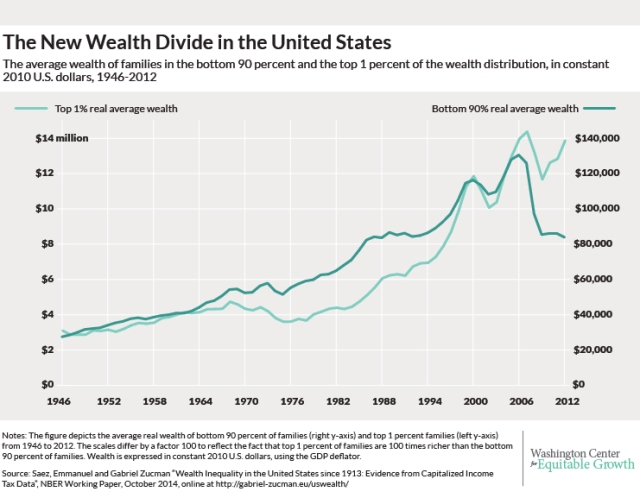 Exploding wealth inequality in the United States - Washington Center for Equitable Growth