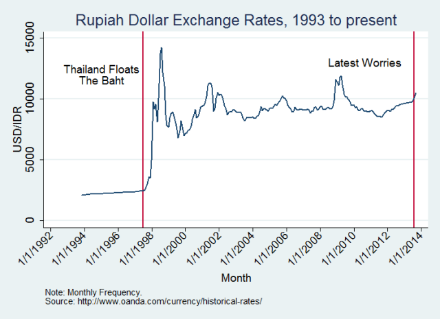 rupiah exchange rate