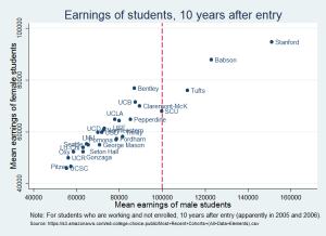 earnings by univ